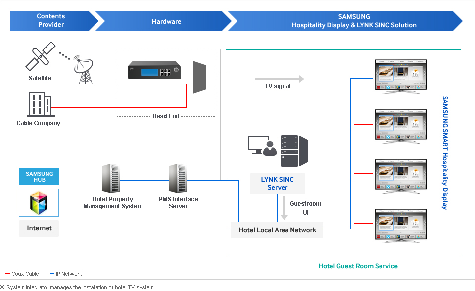 Samsung linc synk for Hotel network design
